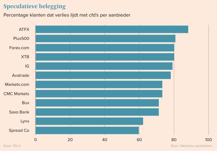70 procent CFD beleggers verliest geld FD grafiek
