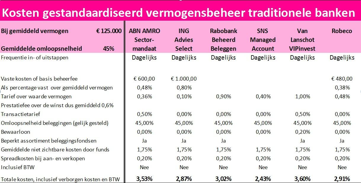 Kosten-gestandaardiseerd-vermogensbeheer-traditionele-banken