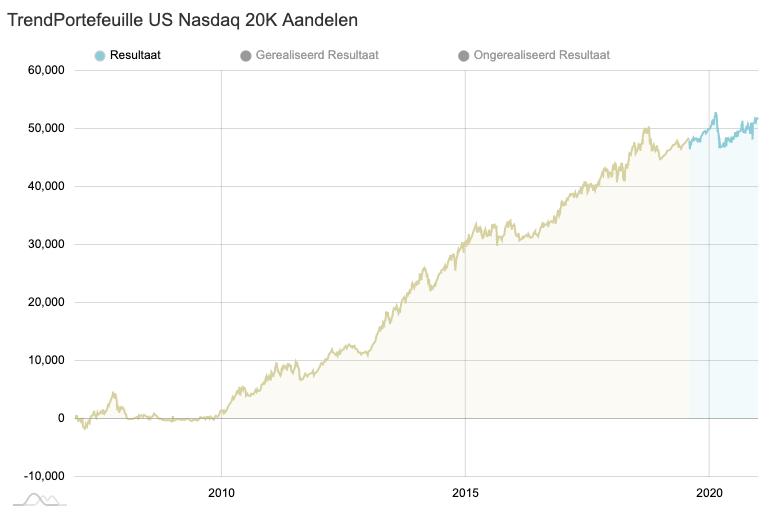 TRENDPORTEFEUILLE US NASDAQ 20K AANDELEN