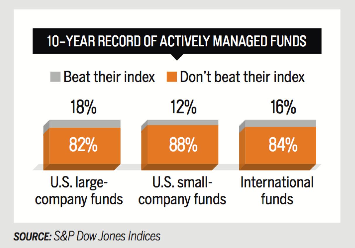 onderzoek naar kosten door S&P toont aan dat ruim 80% Van de fondsen de index niet verslaat