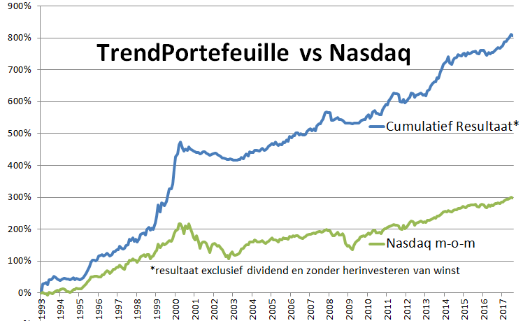 backtest-trend-nasdaq