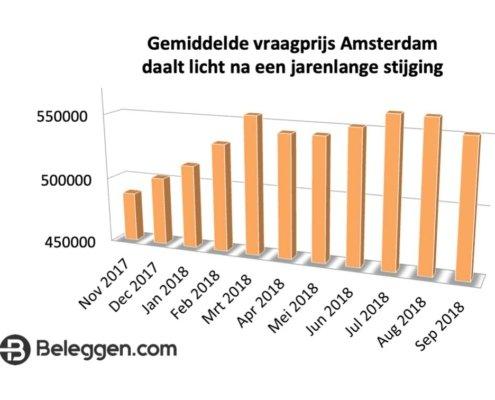 Gemiddelde-vraagprijs-Amsterdam-daalt-licht-1030x661
