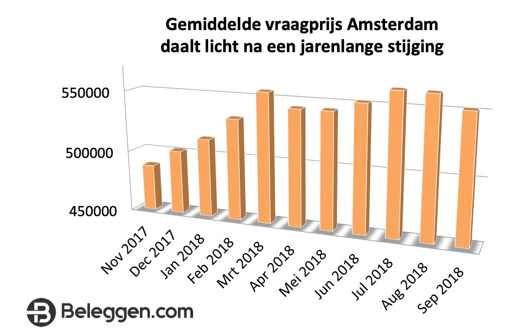 Gemiddelde vraagprijs Amsterdam daalt licht