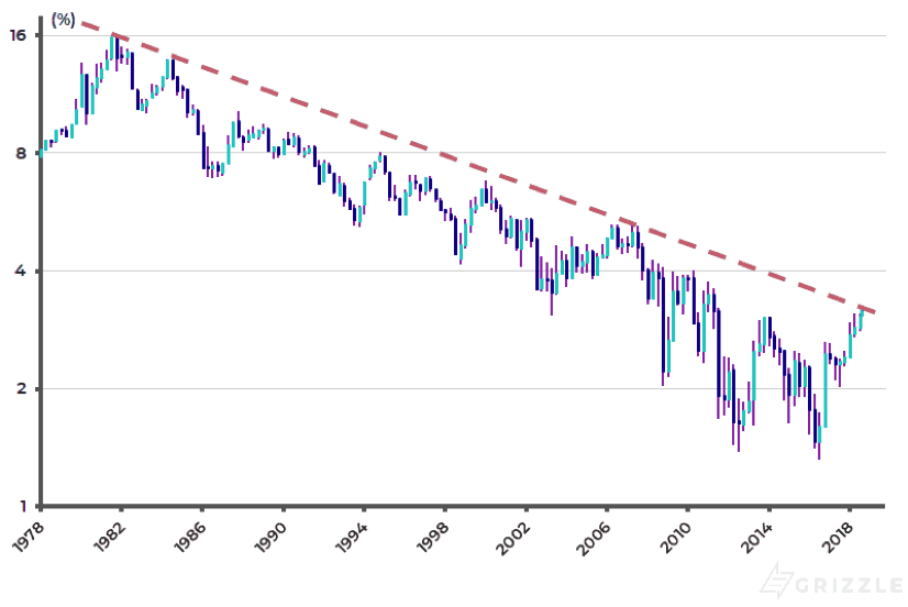 US 10-year Treasury bond yield (quarterly log scale chart)