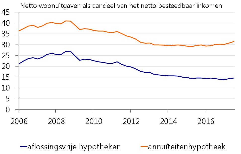 netto woonuitgaven als aandeel van het netto besteedbaar inkomen