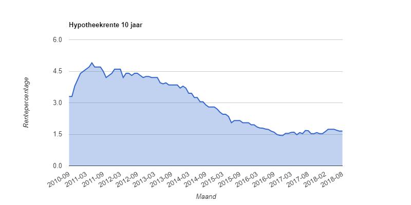 rentehistorie10 jaar vast hypotheek