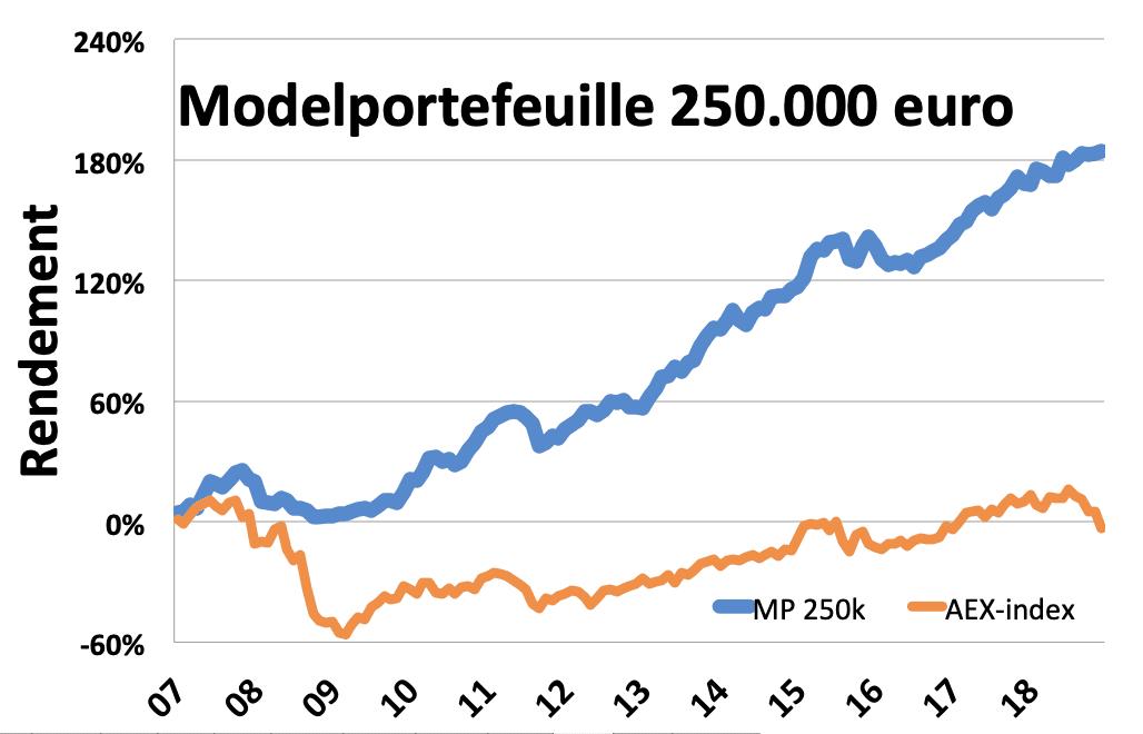 modelportefeuille_250k