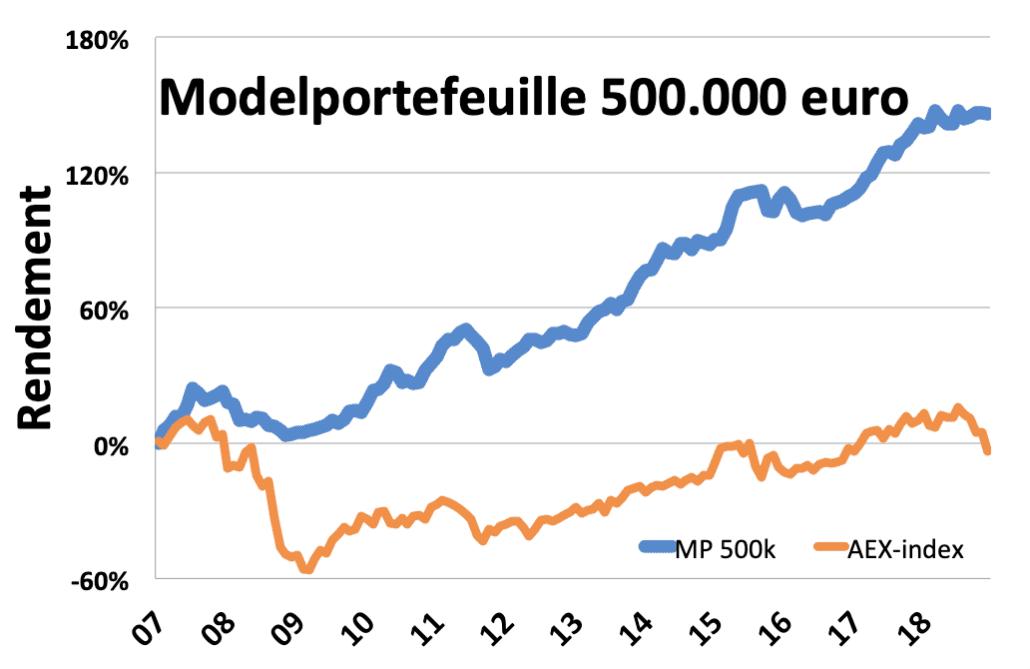 modelportefeuille_500k