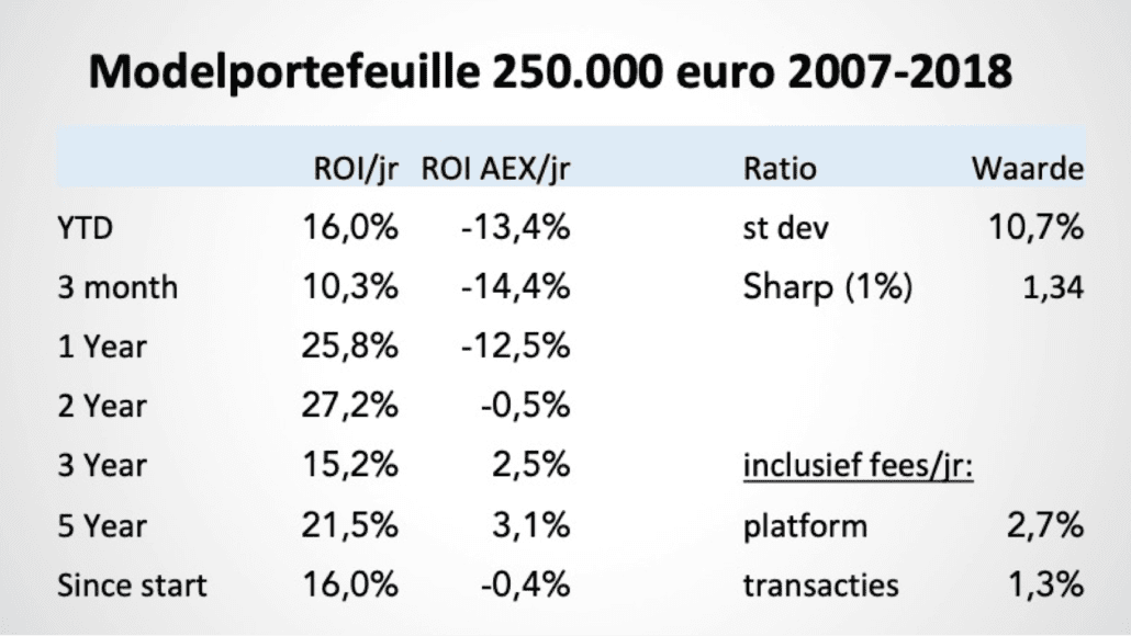 Modelportefeuille 250k 2007-2018 data