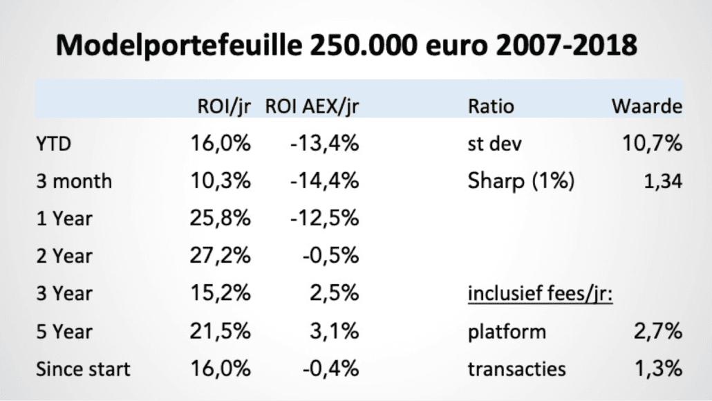 Modelportefeuille 250k 2007-2018 data