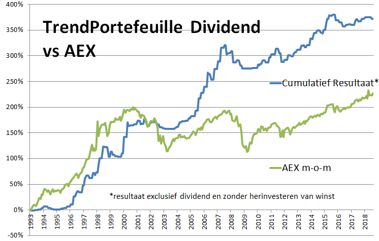 backtest trend dividend