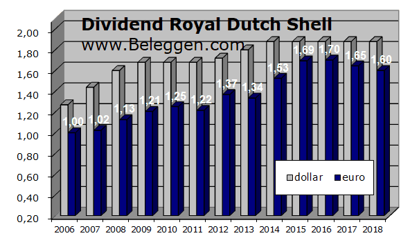 Dividendrendement RDS Shell