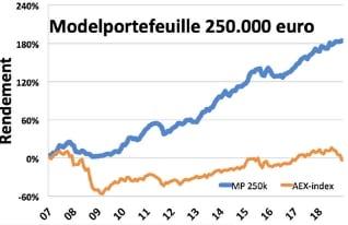 modelportefeuille_250k.png
