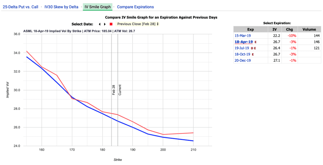 ASML Volatility Skew