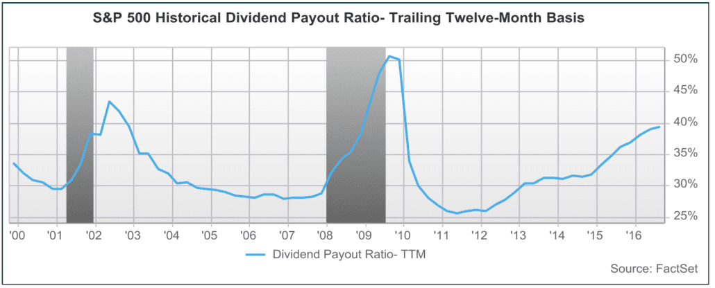 Dividend Pay-out ratio
