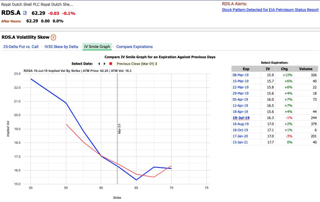 RDS.A Volatility Skew