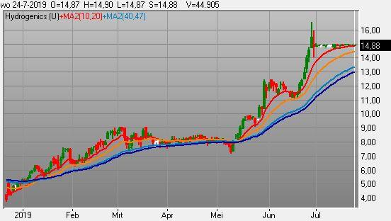 Diverse aandelen uit het energierapport zijn sinds april reeds verdubbeld...en we zijn nog niet eens begonnen volgens Shell...