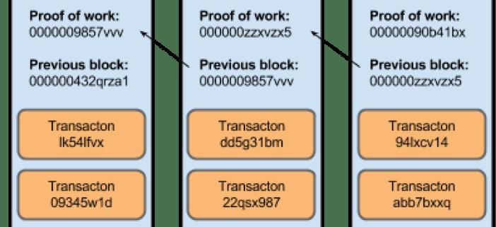Wat is precies een Bitcoin