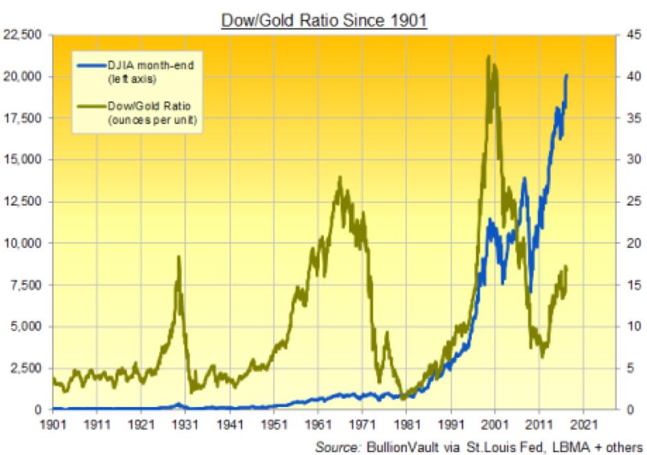 Wat is precies een Bitcoin Dow gold ratio