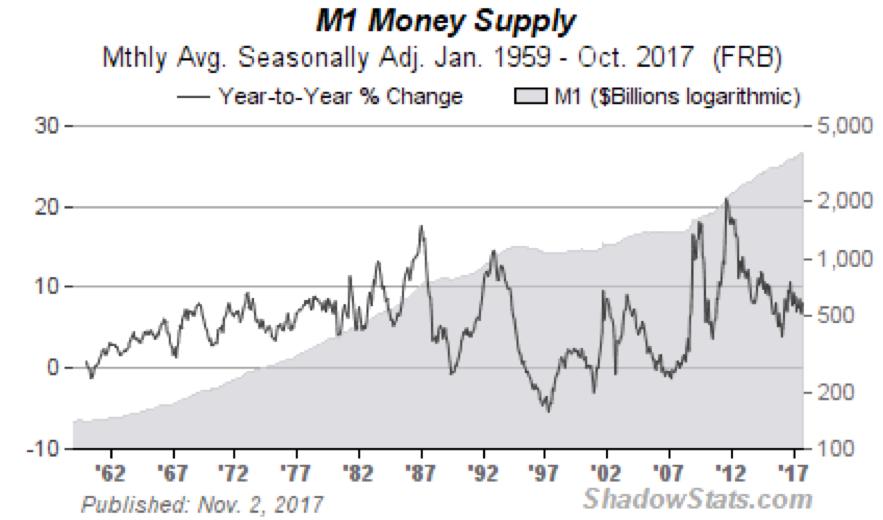 Wat is precies een Bitcoin M1 money Supply