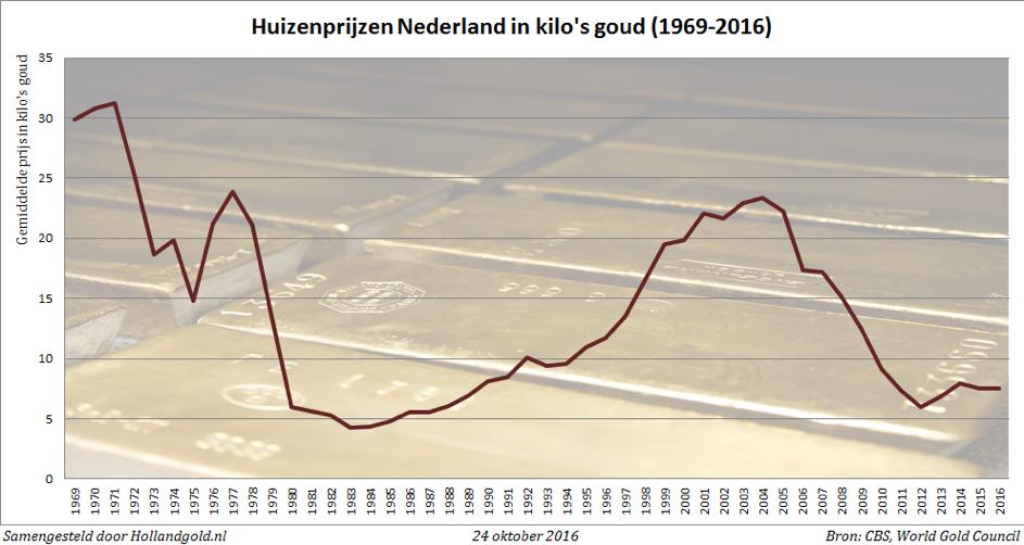 Wat is precies een Bitcoin huizenprijzen in kilo goud