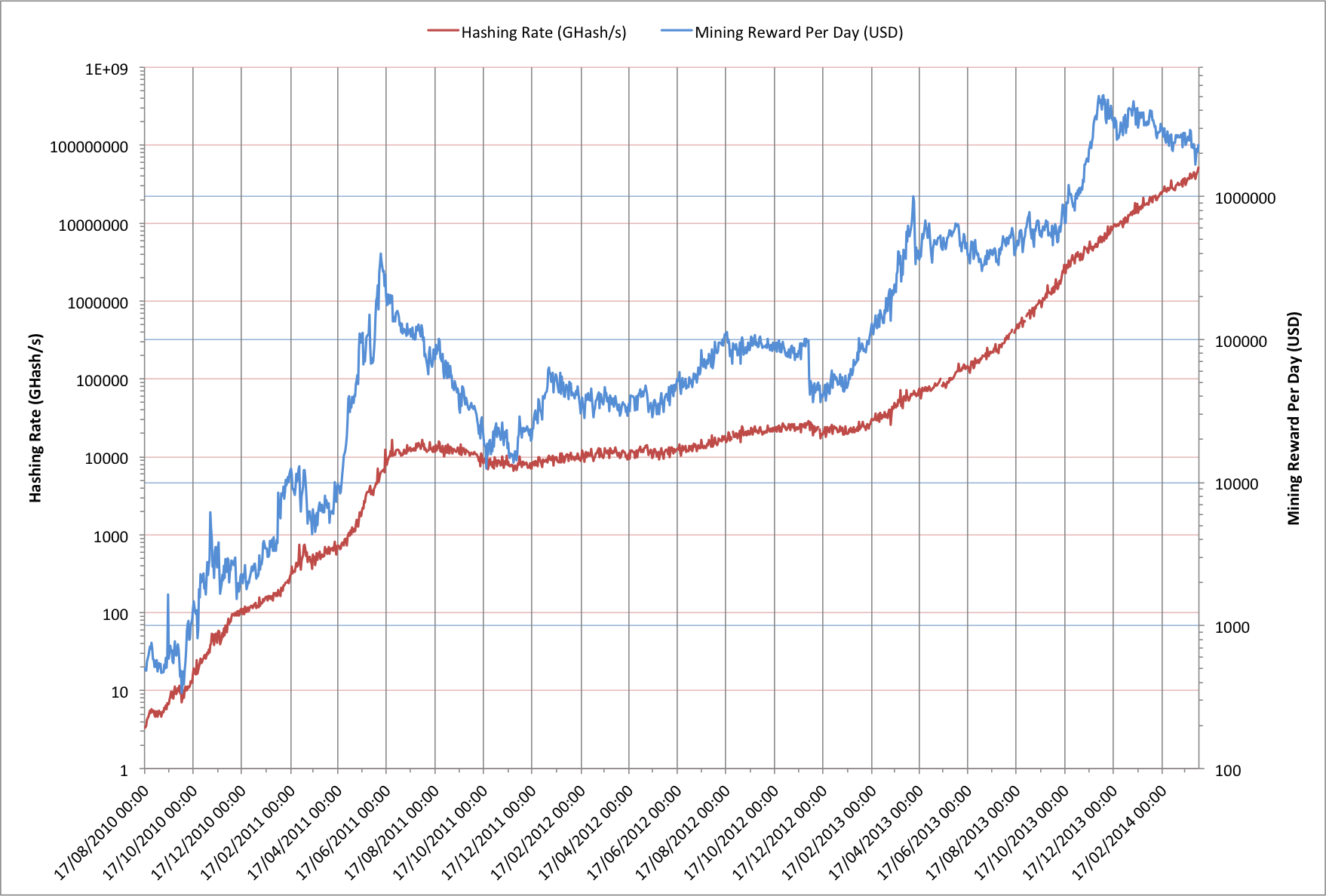 hash-vs-reward difficulty bitcoin