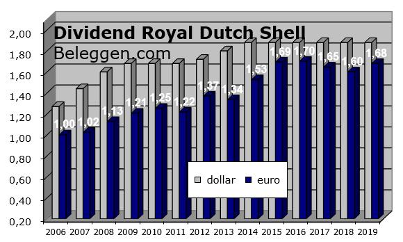 Kies een kansrijke markt dividend_rds