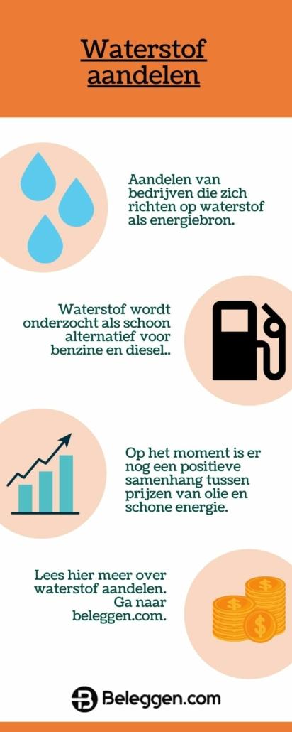 waterstof aandelen