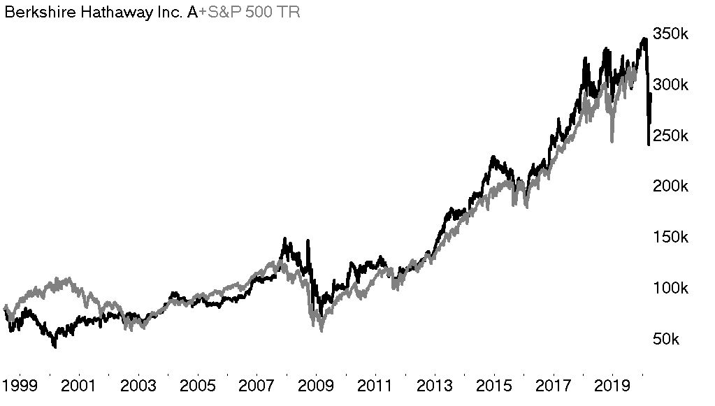 Berkshire Hathaway Inc vs SP500