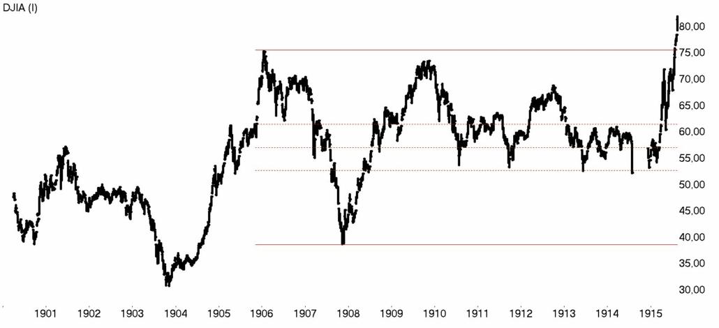 DOW Jones week 1900 - 1915 bear market