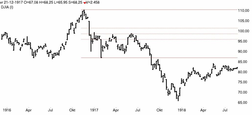 DOW Jones week 1916- 1919 bear market