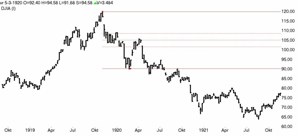 DOW Jones week 1919- 1921 bear market