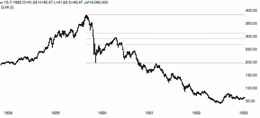 DOW Jones week 1928- 1933 bear market