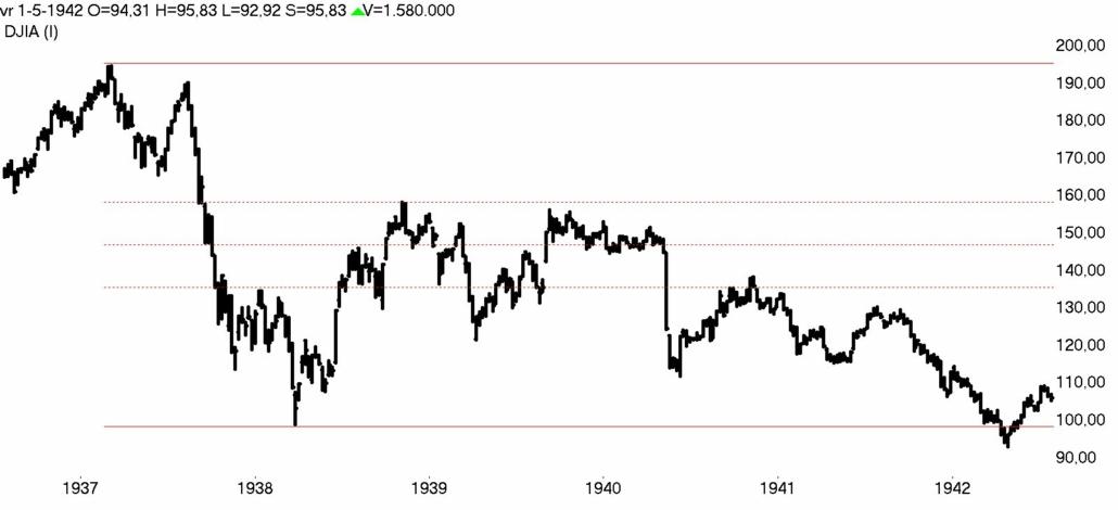 DOW Jones week 1937- 1942 bear market