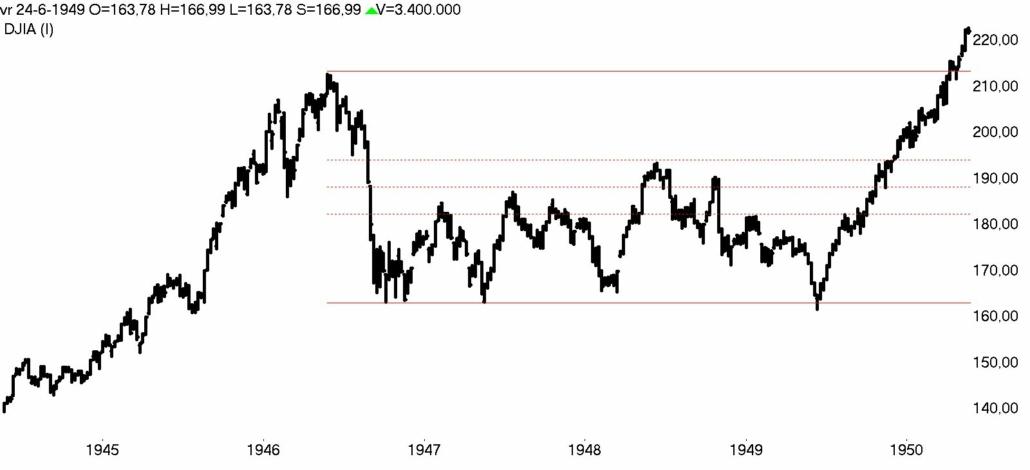 DOW Jones week 1944- 1950 bear market