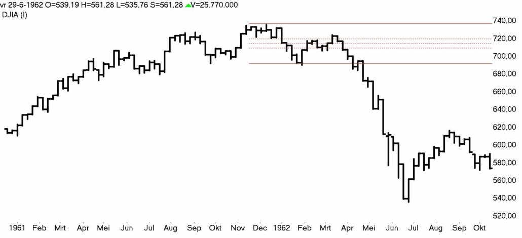 DOW Jones week 1961- 1962 bear market