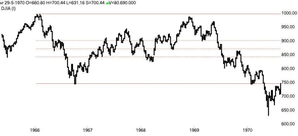 DOW Jones week 1966- 1970 bear market