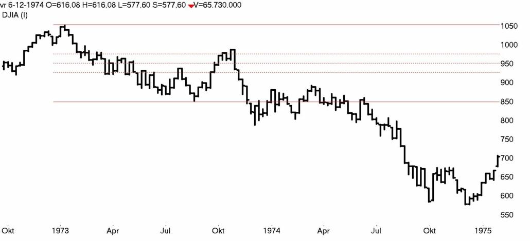 DOW Jones week 1973- 1975 bear market