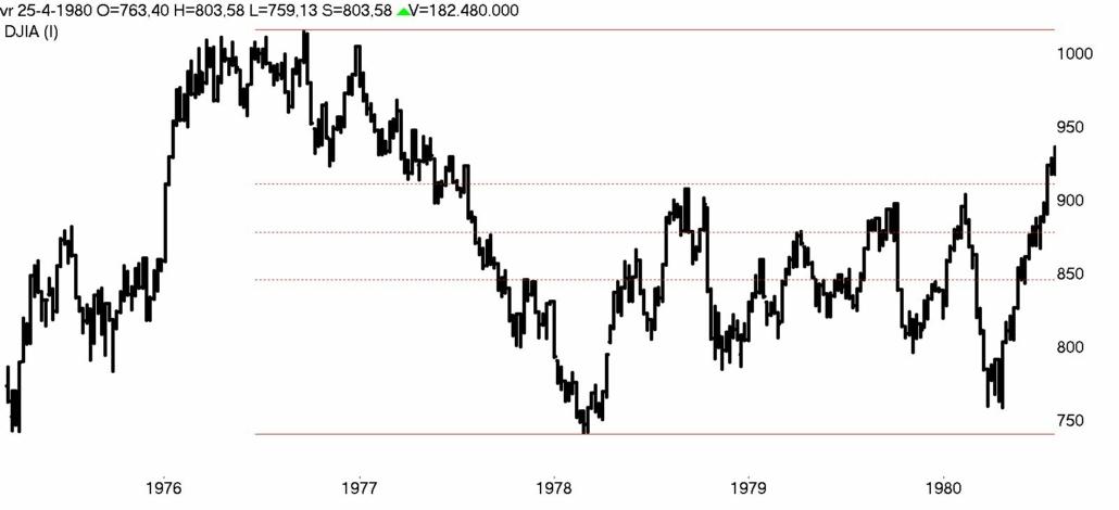 DOW Jones week 1976- 1980 bear market