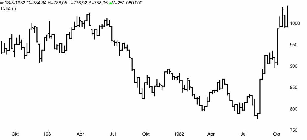 DOW Jones week 1980- 1982 bear market