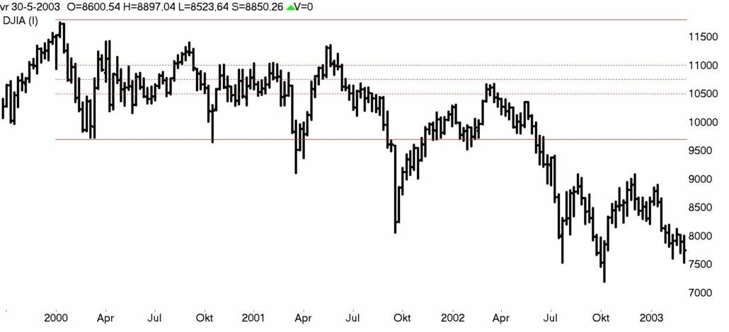 DOW Jones week 2000- 2003 bear market