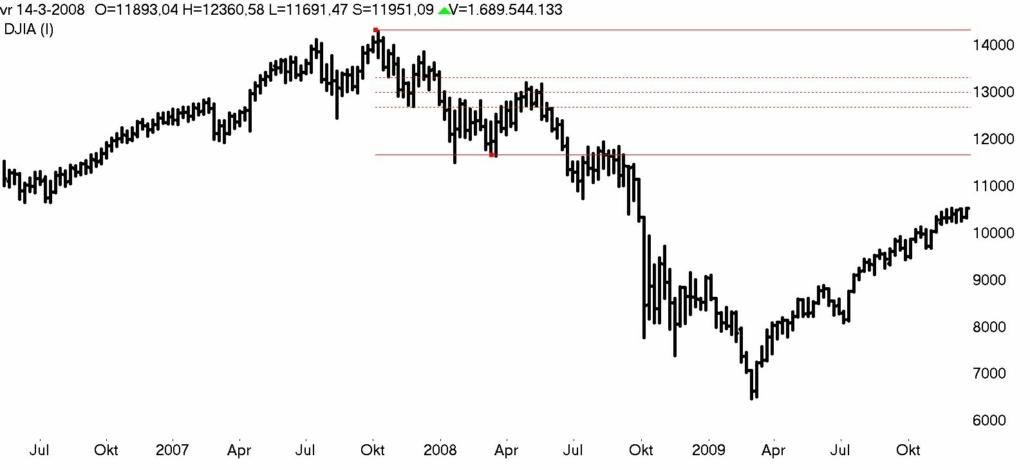 DOW Jones week 2007- 2009 bear market