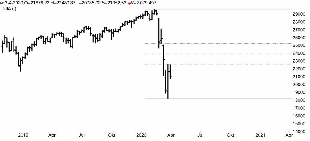 DOW Jones week 2019- 2020 bear market