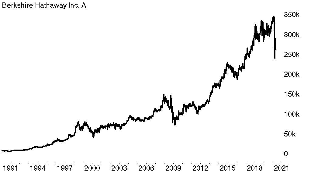 Kansrijke aandelen Berkshire Hathaway Inc