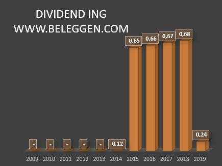 dividend_ING