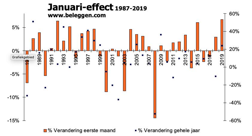 Januari-effect 1987-2019 eerste maand
