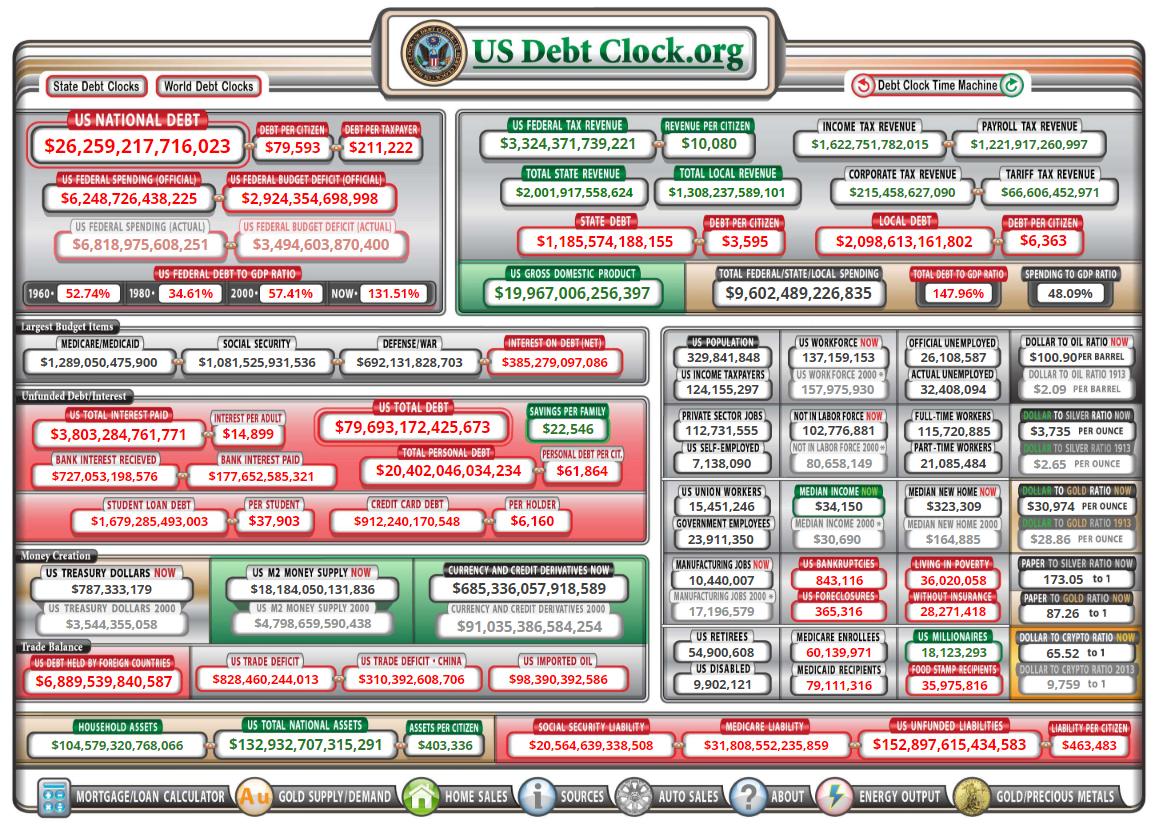 usdebt schuldenberg