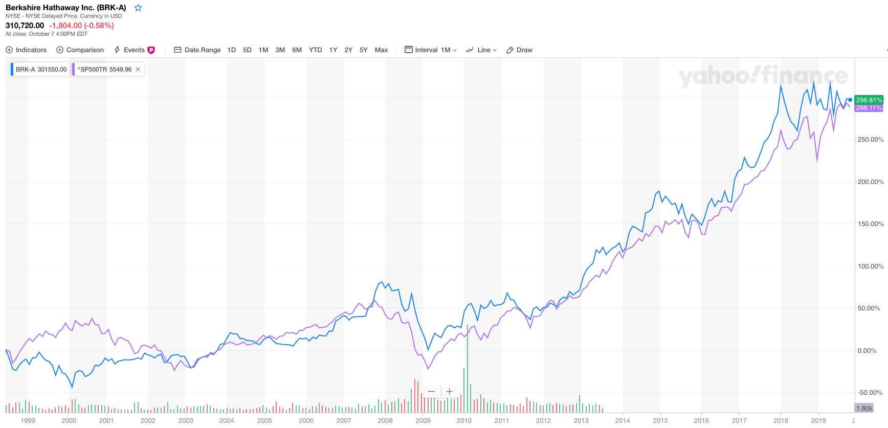 Buffett geen alpha in 20 jaar