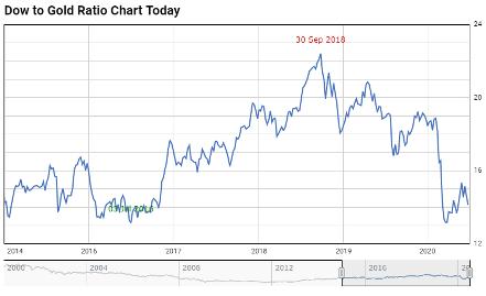 Goud terug in de schijnwerper Dow to gold ratio