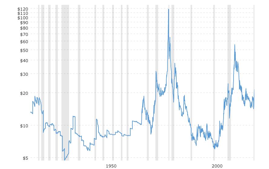 Investeren in zilver 100 jaar